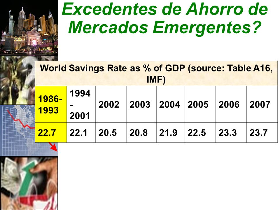 World Savings Rate as % of GDP (source: Table A16, IMF) 1986- 1993 1994 - 2001 200220032004200520062007 22.722.120.520.821.922.523.323.7 Excedentes de Ahorro de Mercados Emergentes