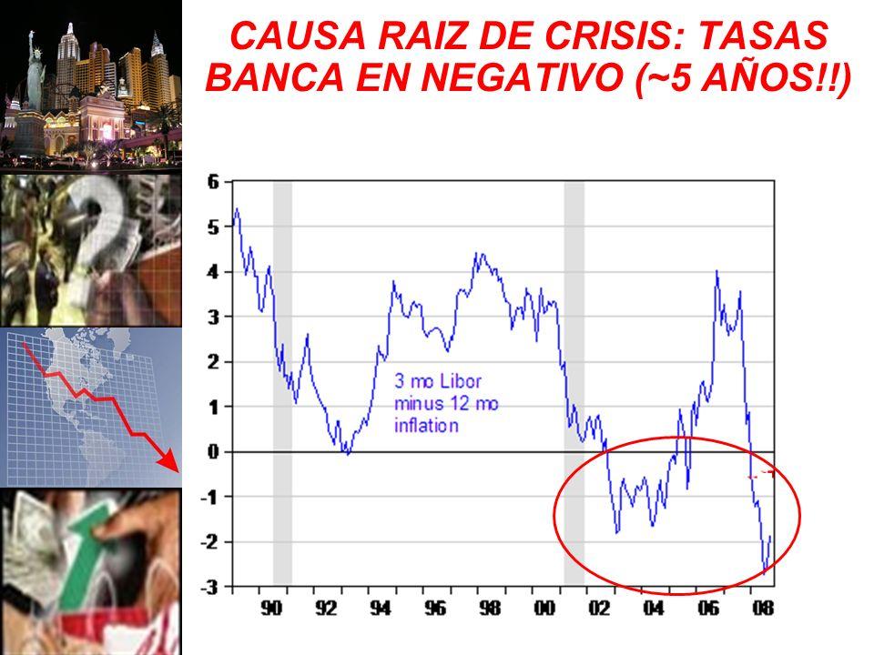 CAUSA RAIZ DE CRISIS: TASAS BANCA EN NEGATIVO (~5 AÑOS!!)