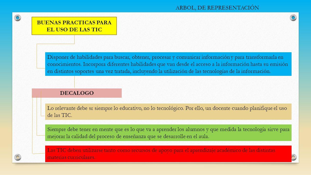 ARBOL, DE REPRESENTACIÓN BUENAS PRACTICAS PARA EL USO DE LAS TIC Disponer de habilidades para buscar, obtener, procesar y comunicar información y para