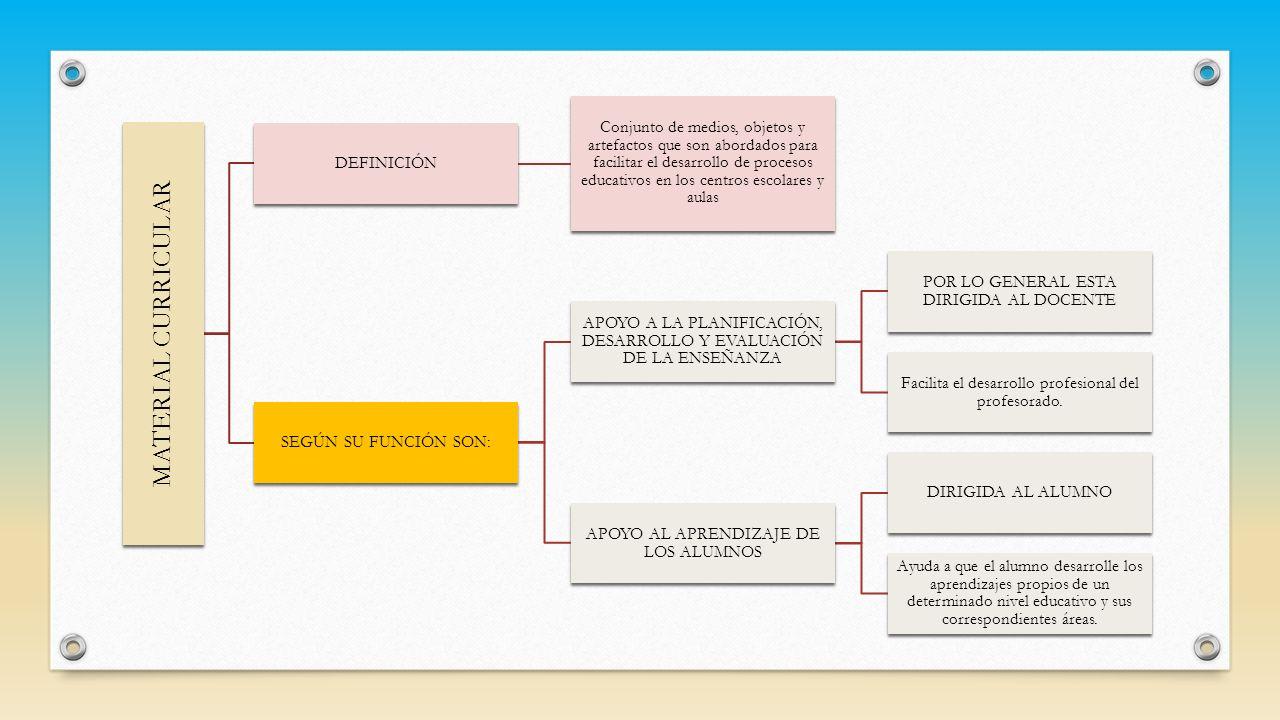 MATERIAL CURRICULAR DEFINICIÓN Conjunto de medios, objetos y artefactos que son abordados para facilitar el desarrollo de procesos educativos en los c