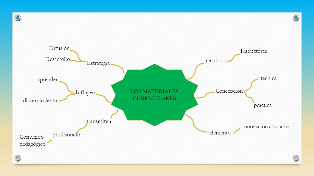 recursos Traductores Influyen Innovación educativa transmiten elemento técnica practica aprender profesorado Contenido pedagógico Estrategia Concepció