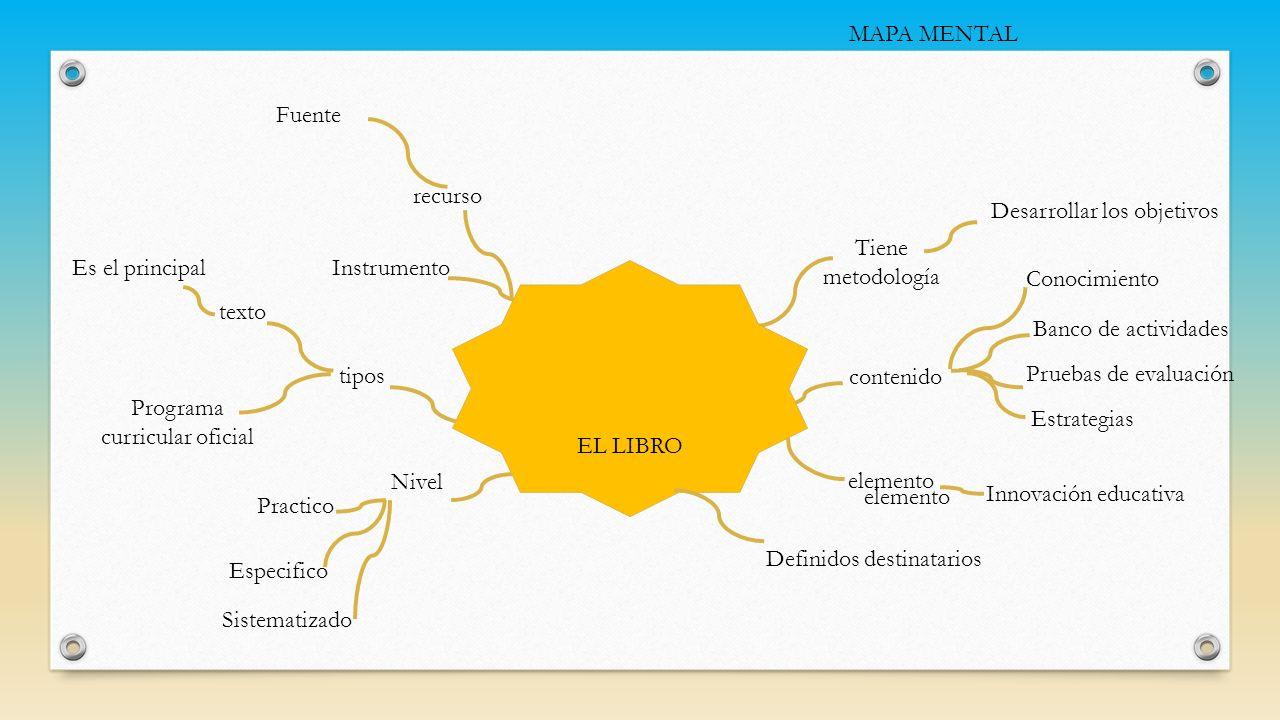 Tiene metodología Desarrollar los objetivos tipos Innovación educativa Nivel elemento Banco de actividades Estrategias texto Practico Instrumento cont