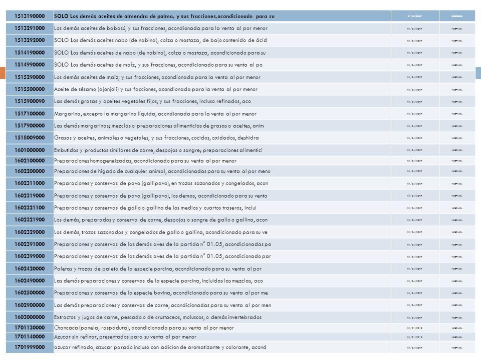 1513190000SOLO Los demás aceites de almendra de palma, y sus fracciones,acondicionado para su 01/04/2007INDEFINIDA 1513291000Los demás aceites de babasú, y sus fracciones, acondionada para la venta al por menor 01/04/2007INDEFINIDA 1513292000SOLO Los demás aceites nabo (de nabina), colza o mostaza, de bajo contenido de ácid 01/04/2007INDEFINIDA 1514190000SOLO Los demás aceites de nabo (de nabina), colza o mostaza, acondicionado para su 01/04/2007INDEFINIDA 1514990000SOLO Los demás aceites de maíz, y sus fracciones, acondicionado para su venta al po 01/04/2007INDEFINIDA 1515290000Los demás aceites de maíz, y sus fracciones, acondionada para la venta al por menor 01/04/2007INDEFINIDA 1515500000Aceite de sésamo (ajonjolí) y sus facciones, acondionada para la venta al por menor 01/04/2007INDEFINIDA 1515900090Las demás grasas y aceites vegetales fijos, y sus fracciones, incluso refinados, aco 01/04/2007INDEFINIDA 1517100000Margarina, excepto la margarina líquida, acondionada para la venta al por menor 01/04/2007INDEFINIDA 1517900000Las demás margarinas; mezclas o preparaciones alimenticias de grasas o aceites, anim 01/04/2007INDEFINIDA 1518009000Grasas y aceites, animales o vegetales, y sus fracciones, cocidos, oxidados, deshidra 01/04/2007INDEFINIDA 1601000000Embutidos y productos similares de carne, despojos o sangre; preparaciones alimentici 01/04/2007INDEFINIDA 1602100000Preparaciones homogeneizadas, acondicionado para su venta al por menor 01/04/2007INDEFINIDA 1602200000Preparaciones de hígado de cualquier animal, acondicionadas para su venta al por meno 01/04/2007INDEFINIDA 1602311000Preparaciones y conservas de pavo (gallipavo), en trozos sazonados y congelados, acon 01/04/2007INDEFINIDA 1602319000Preparaciones y conservas de pavo (gallipavo), los demas, acondicionado para su venta 01/04/2007INDEFINIDA 1602321100Preparaciones y conservas de gallo o gallina de los medios y cuartos traseros, inclui 01/04/2007INDEFINIDA 1602321900Los demás, preparados y conserva de c