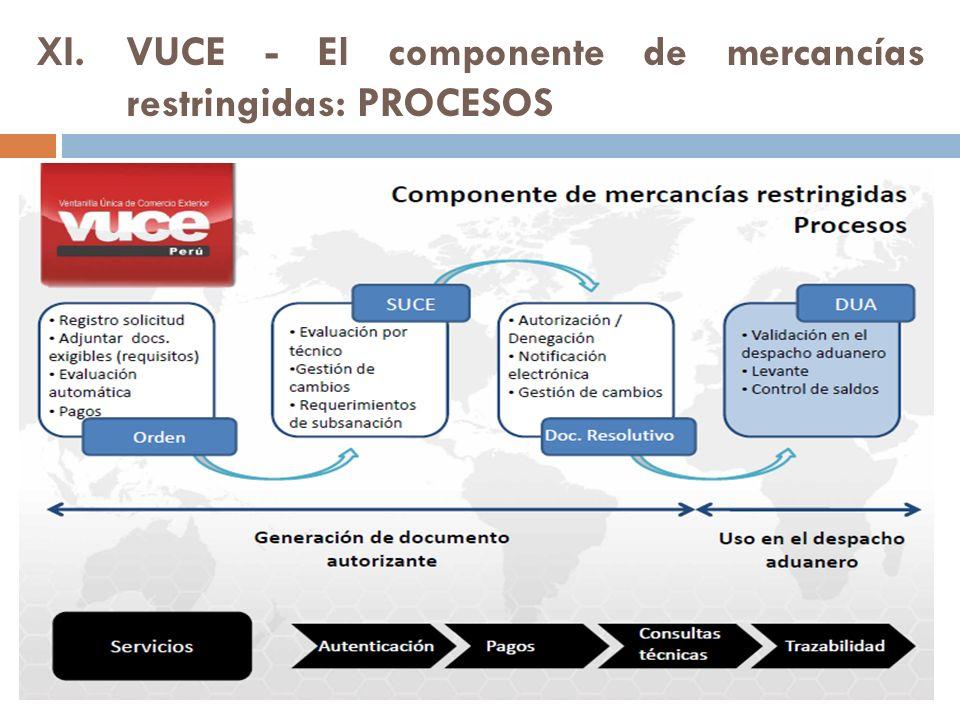 XI.VUCE - El componente de mercancías restringidas: PROCESOS