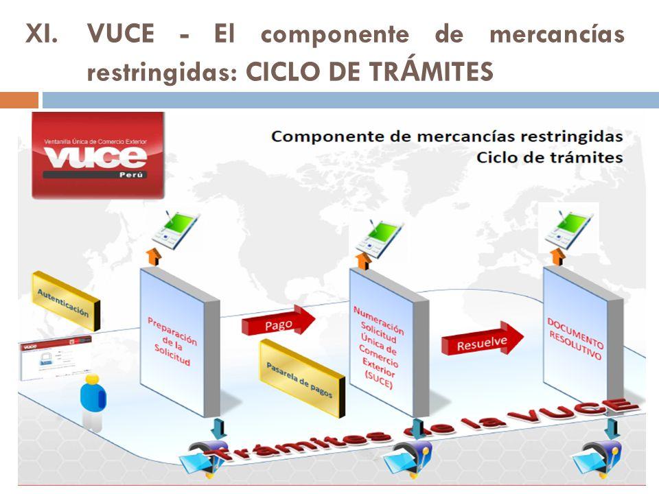 XI.VUCE - El componente de mercancías restringidas: CICLO DE TR Á MITES