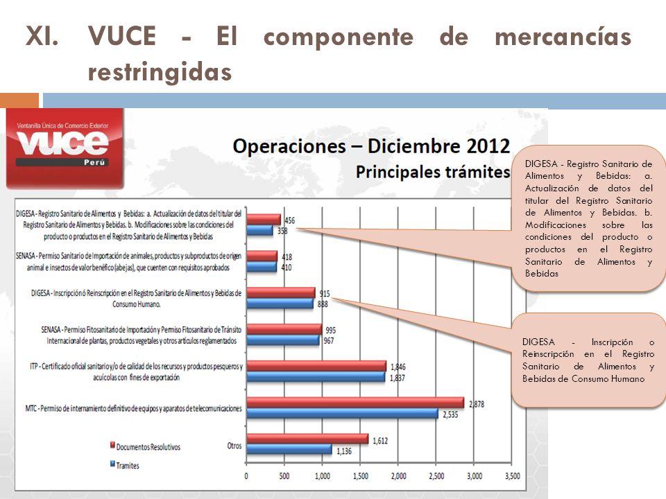 XI.VUCE - El componente de mercancías restringidas DIGESA - Registro Sanitario de Alimentos y Bebidas: a.