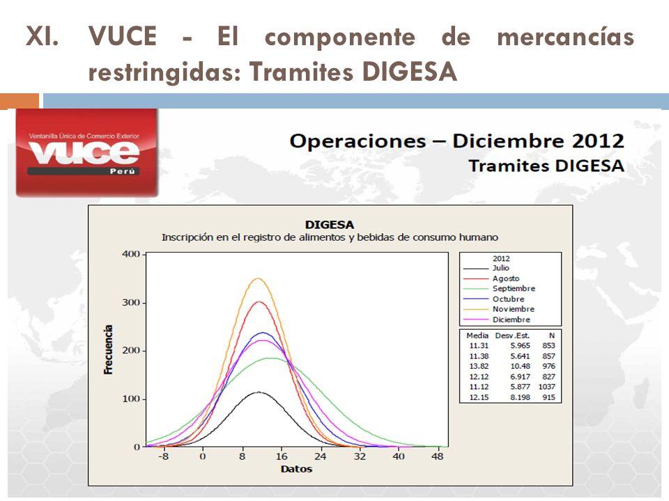XI.VUCE - El componente de mercancías restringidas: Tramites DIGESA