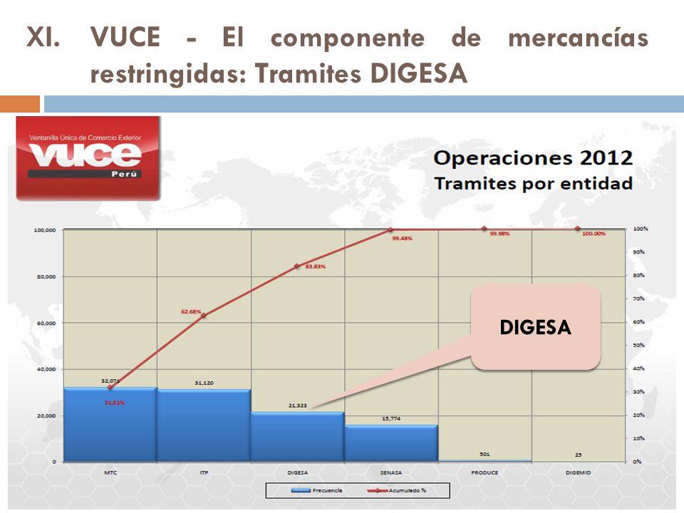 XI.VUCE - El componente de mercancías restringidas: Tramites DIGESA DIGESA
