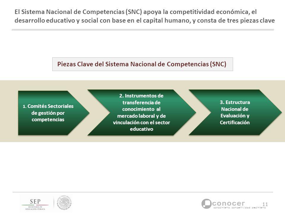 conocimiento competitividad crecimiento El Sistema Nacional de Competencias (SNC) apoya la competitividad económica, el desarrollo educativo y social