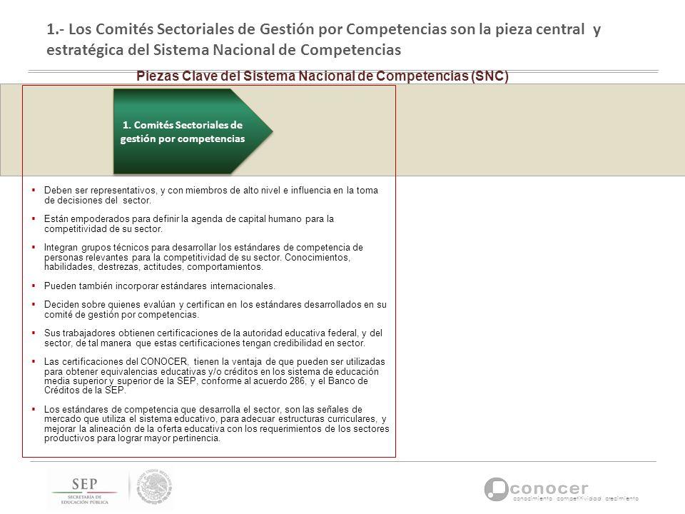 conocimiento competitividad crecimiento 1.- Los Comités Sectoriales de Gestión por Competencias son la pieza central y estratégica del Sistema Naciona