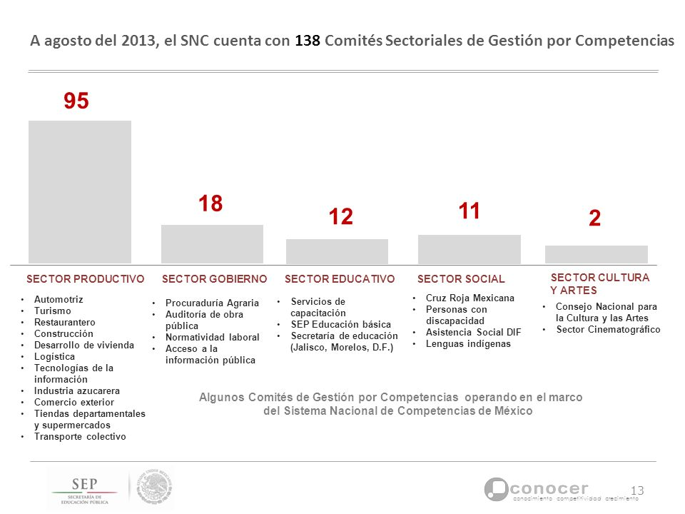 conocimiento competitividad crecimiento SECTOR GOBIERNO SECTOR PRODUCTIVO 95 A agosto del 2013, el SNC cuenta con 138 Comités Sectoriales de Gestión p