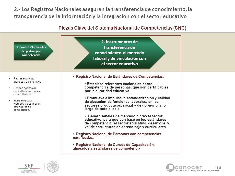 conocimiento competitividad crecimiento 1. Comités Sectoriales de gestión por competencias 2. Instrumentos de transferencia de conocimiento al mercado