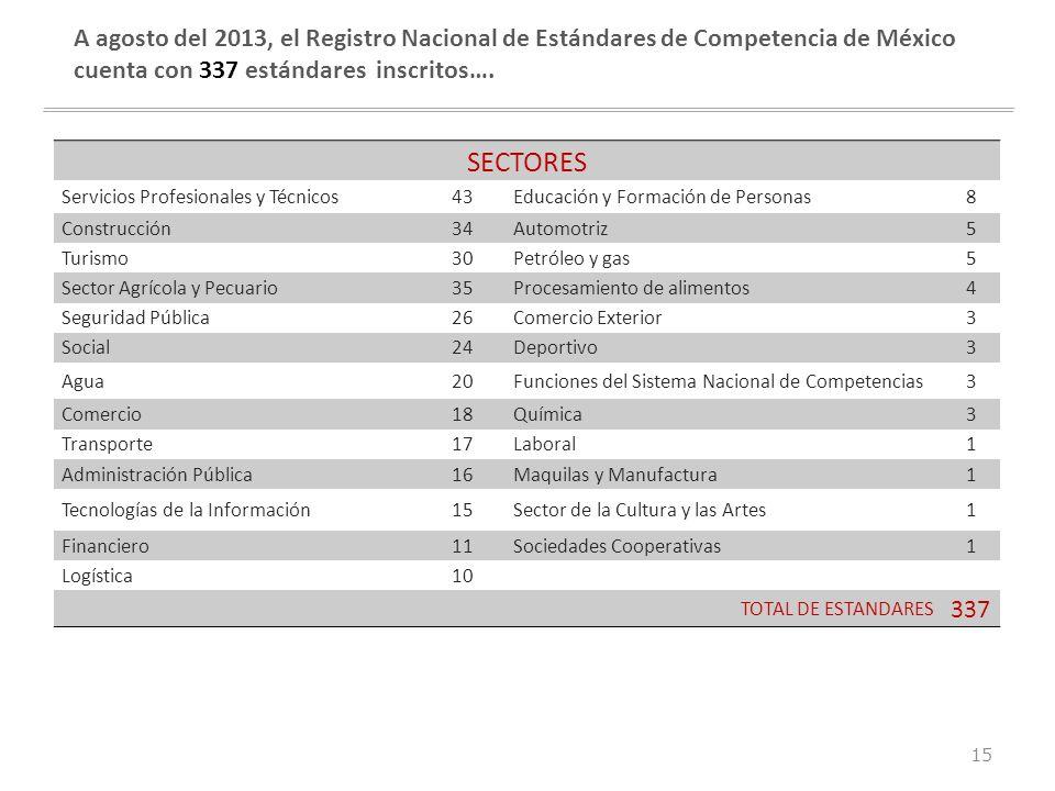 conocimiento competitividad crecimiento A agosto del 2013, el Registro Nacional de Estándares de Competencia de México cuenta con 337 estándares inscr