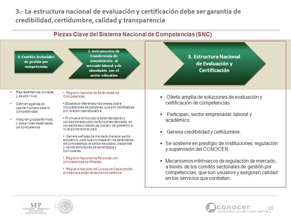 conocimiento competitividad crecimiento 2. Instrumentos de transferencia de conocimiento al mercado laboral y de vinculación con el sector educativo 3