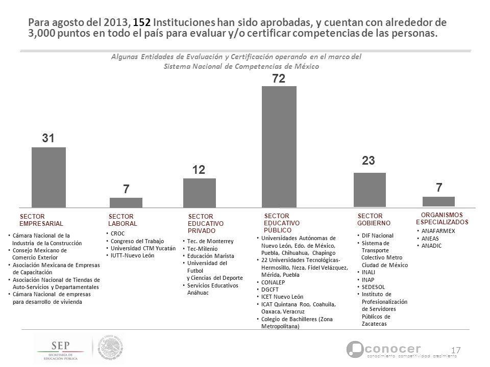conocimiento competitividad crecimiento SECTOR LABORAL SECTOR EMPRESARIAL 31 Para agosto del 2013, 152 Instituciones han sido aprobadas, y cuentan con