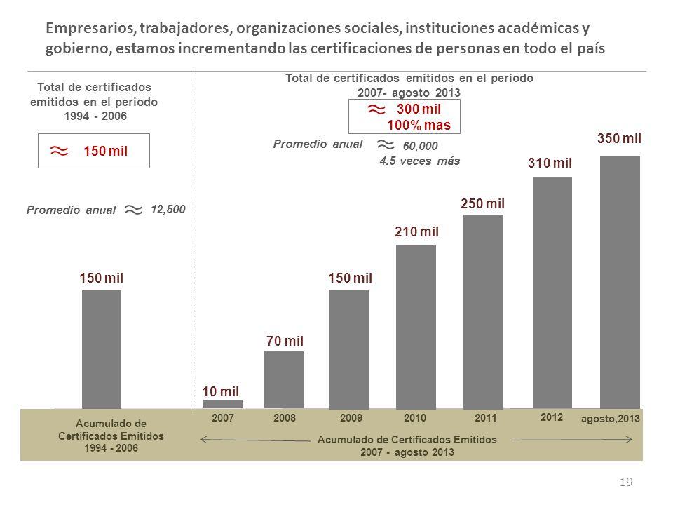 conocimiento competitividad crecimiento Empresarios, trabajadores, organizaciones sociales, instituciones académicas y gobierno, estamos incrementando