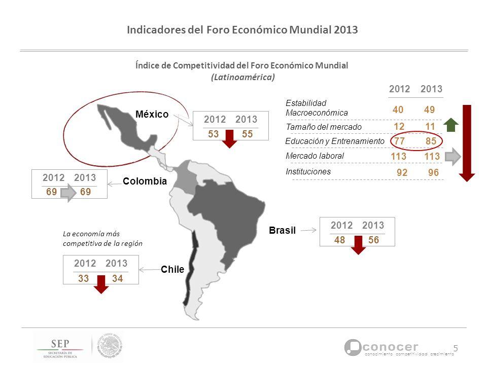 conocimiento competitividad crecimiento Indicadores del Foro Económico Mundial 2013 Índice de Competitividad del Foro Económico Mundial (Latinoamérica