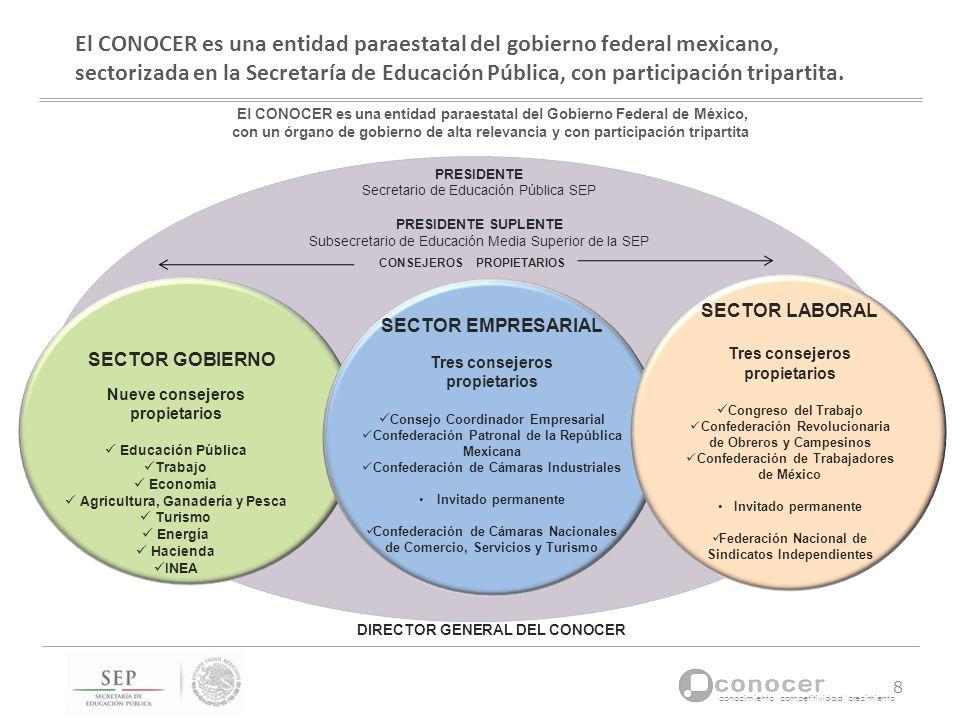 conocimiento competitividad crecimiento El CONOCER es una entidad paraestatal del gobierno federal mexicano, sectorizada en la Secretaría de Educación