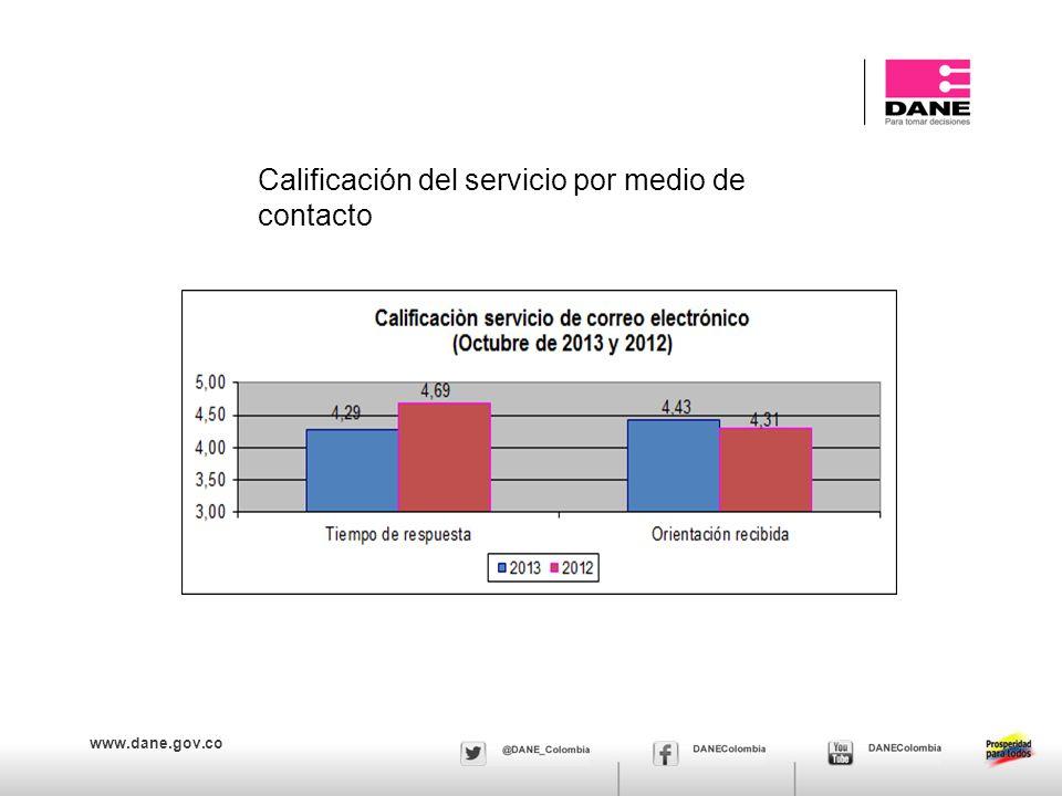 www.dane.gov.co Calificación del servicio por medio de contacto