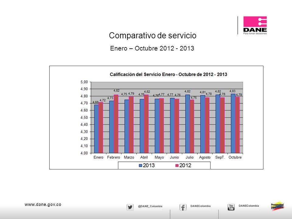 www.dane.gov.co Comparativo de servicio Enero – Octubre 2012 - 2013