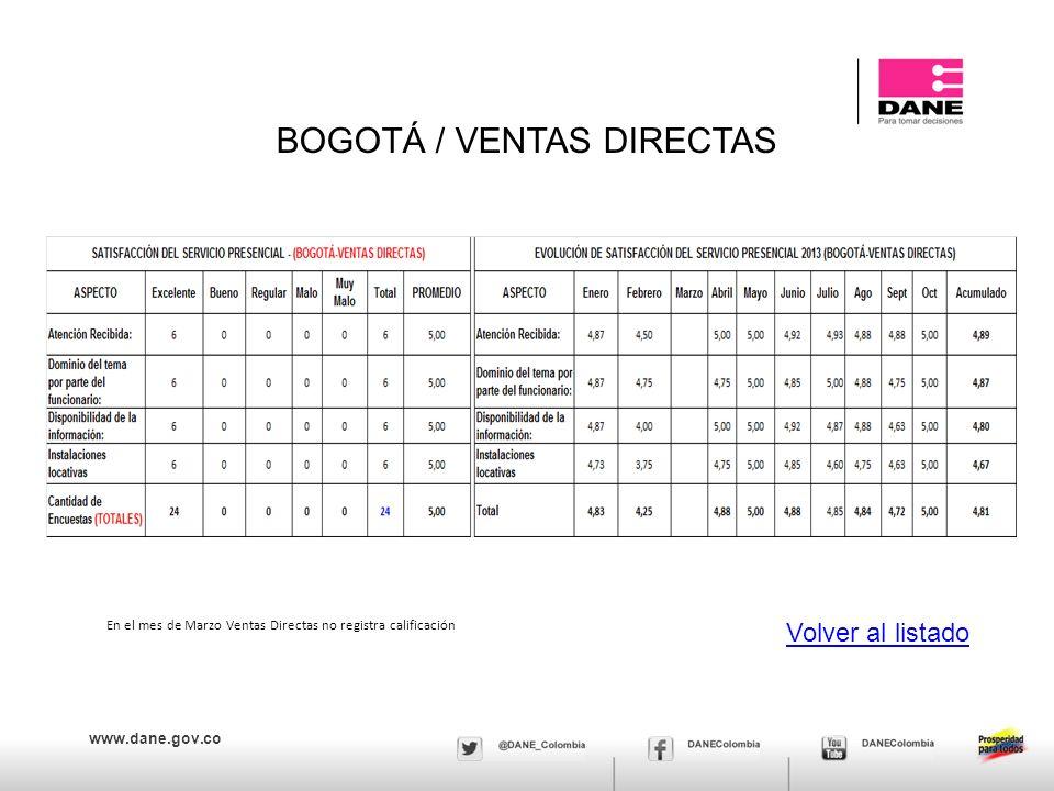 www.dane.gov.co BOGOTÁ / VENTAS DIRECTAS Volver al listado En el mes de Marzo Ventas Directas no registra calificación