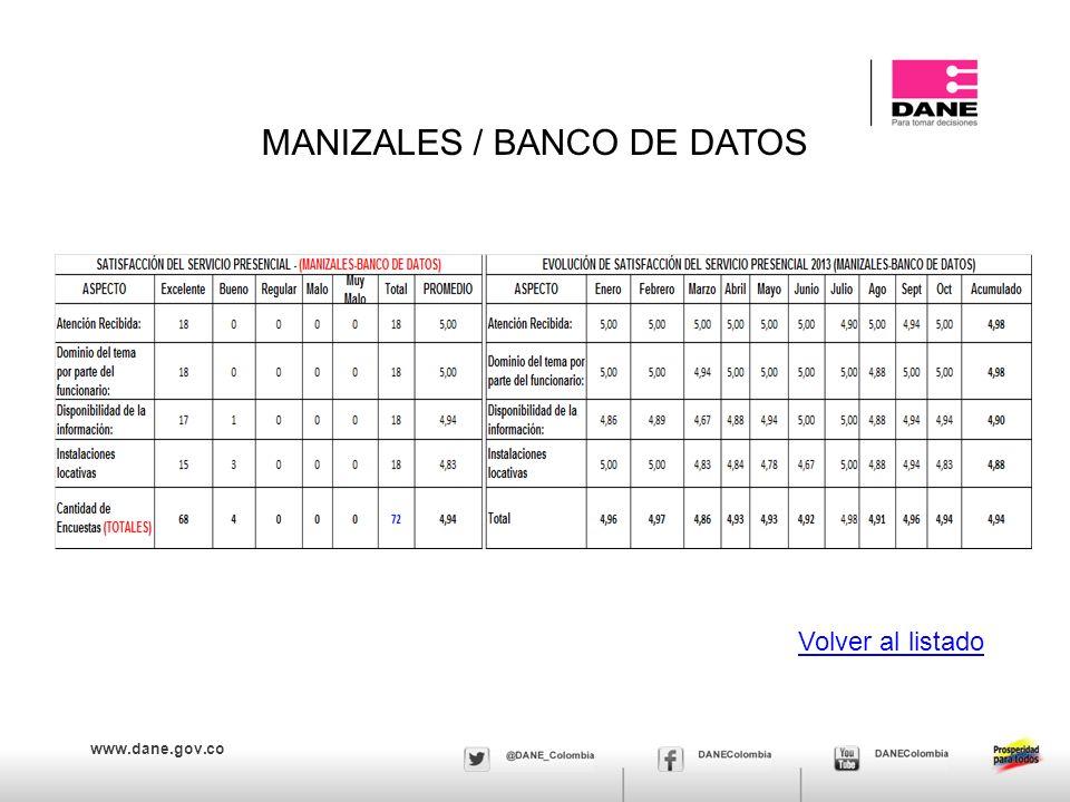 www.dane.gov.co MANIZALES / BANCO DE DATOS Volver al listado