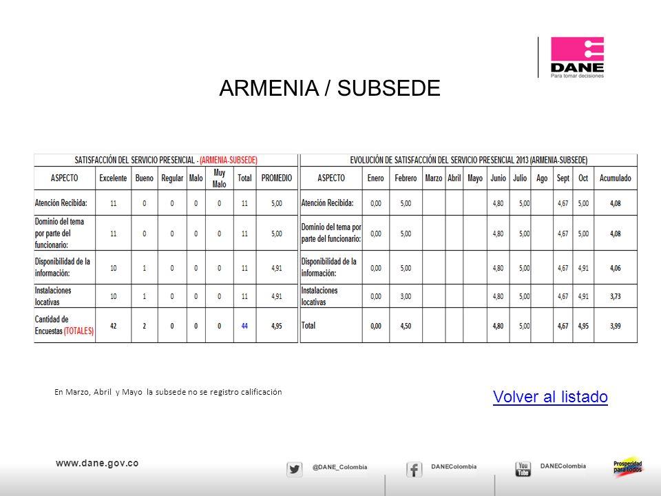 www.dane.gov.co ARMENIA / SUBSEDE Volver al listado En Marzo, Abril y Mayo la subsede no se registro calificación