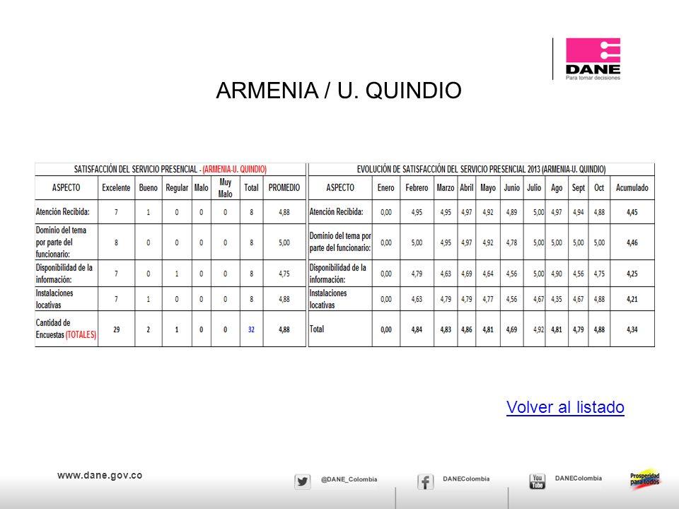 www.dane.gov.co ARMENIA / U. QUINDIO Volver al listado