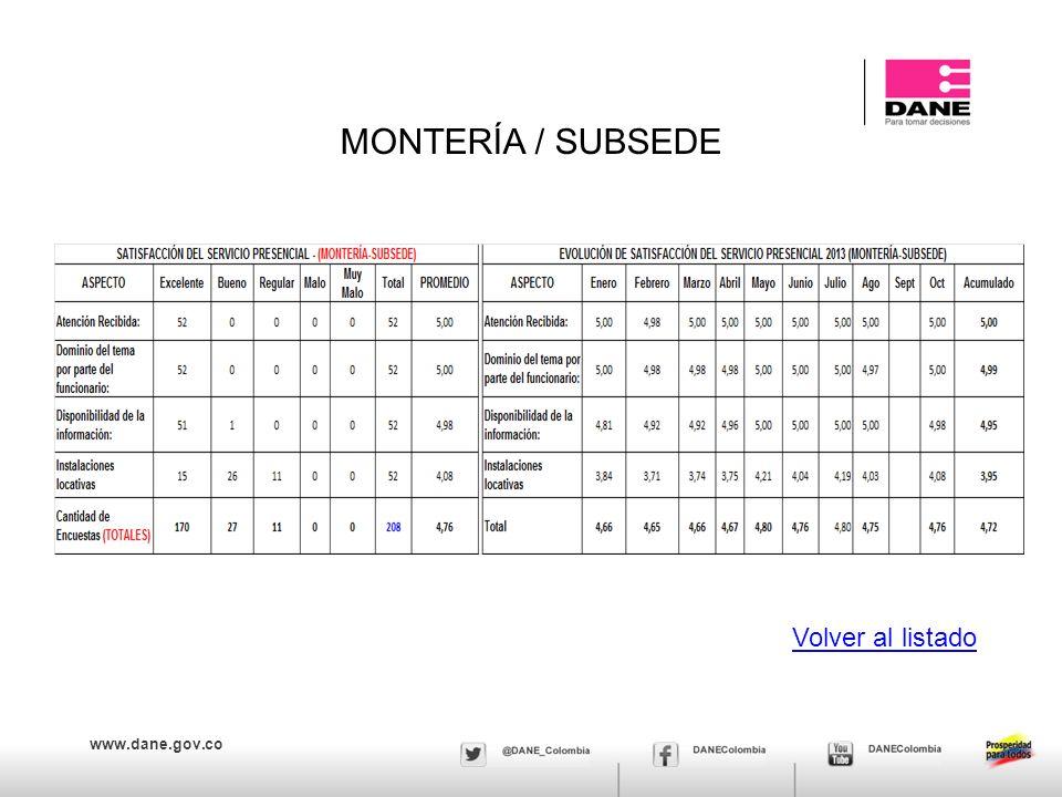 www.dane.gov.co MONTERÍA / SUBSEDE Volver al listado