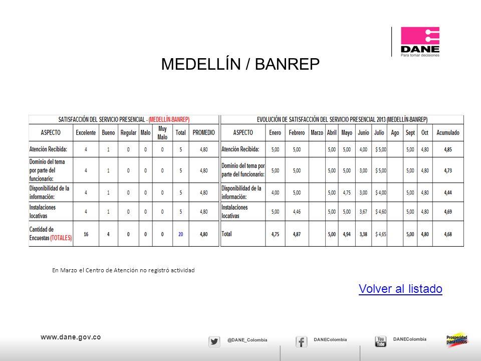 www.dane.gov.co MEDELLÍN / BANREP Volver al listado En Marzo el Centro de Atención no registró actividad