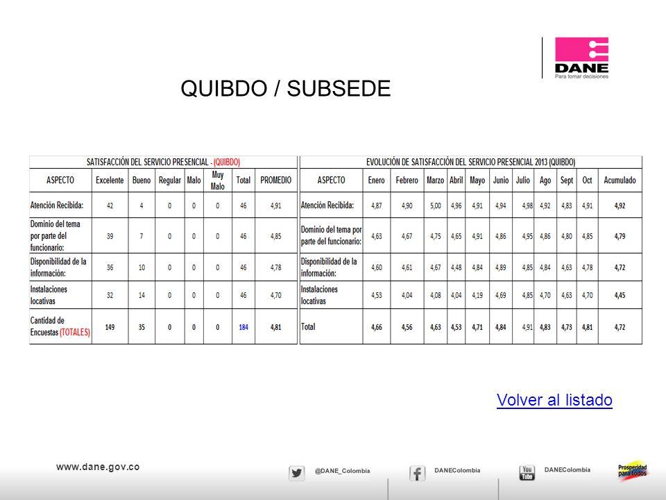 www.dane.gov.co QUIBDO / SUBSEDE Volver al listado