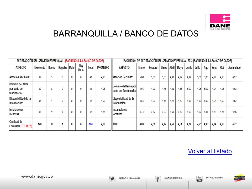 www.dane.gov.co BARRANQUILLA / BANCO DE DATOS Volver al listado