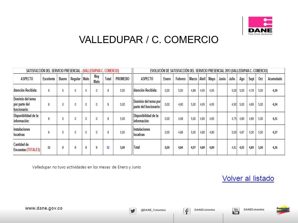 www.dane.gov.co VALLEDUPAR / C. COMERCIO Volver al listado Valledupar no tuvo actividades en los meses de Enero y Junio