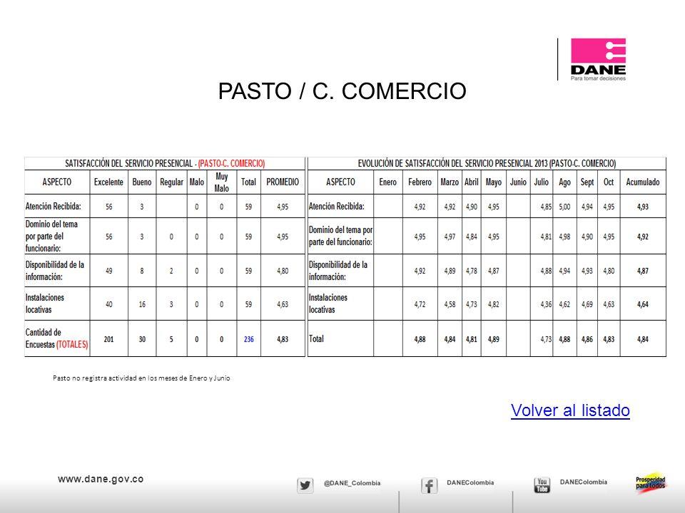 www.dane.gov.co PASTO / C. COMERCIO Volver al listado Pasto no registra actividad en los meses de Enero y Junio