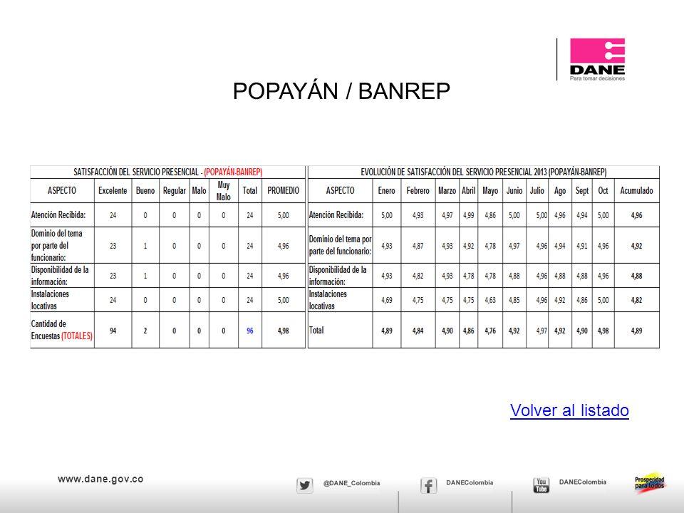 www.dane.gov.co POPAYÁN / BANREP Volver al listado