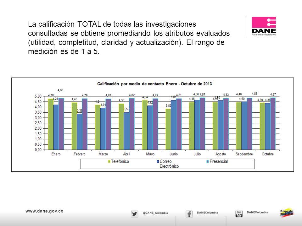www.dane.gov.co La calificación TOTAL de todas las investigaciones consultadas se obtiene promediando los atributos evaluados (utilidad, completitud,