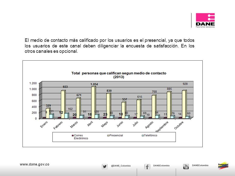www.dane.gov.co Las siguientes calificaciones miden la percepción de los usuarios por servicio en cada canal; siendo 1 poco satisfecho y 5 muy satisfecho.