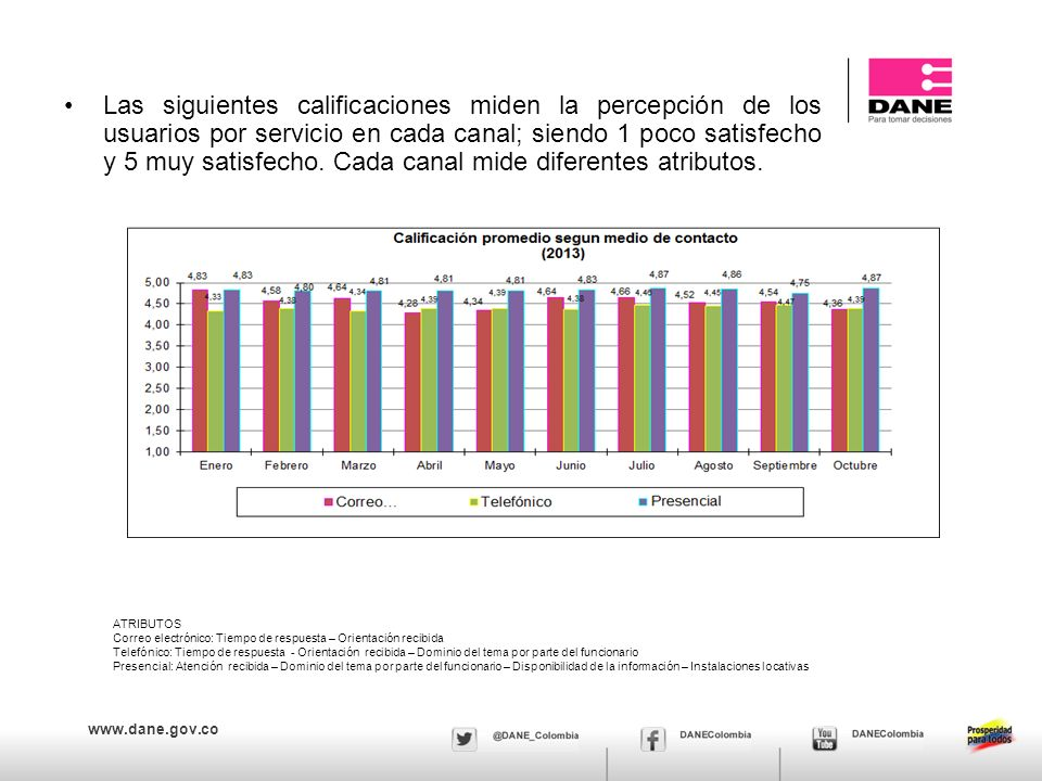 www.dane.gov.co Calificación del servicio por cada medio de contacto Las siguientes calificaciones miden la percepción de los usuarios por cada uno de los canales ofrecidos para la prestación de servicio; se encuentran en un rango entre 1 y 5, siendo 1 muy poco satisfecho y 5 muy satisfecho.