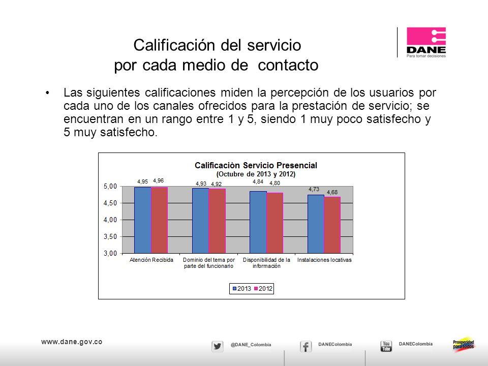 www.dane.gov.co Calificación del servicio por cada medio de contacto Las siguientes calificaciones miden la percepción de los usuarios por cada uno de