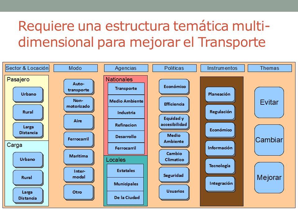 Requiere una estructura temática multi- dimensional para mejorar el Transporte