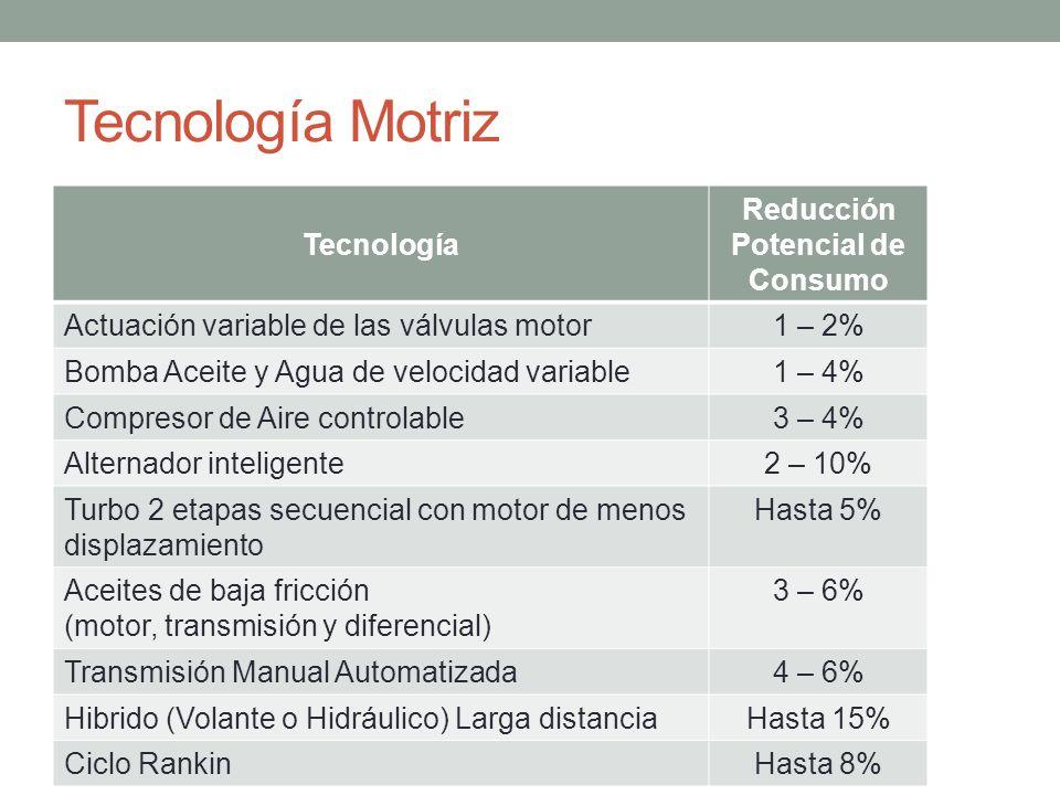 Tecnología Motriz Tecnología Reducción Potencial de Consumo Actuación variable de las válvulas motor1 – 2% Bomba Aceite y Agua de velocidad variable1