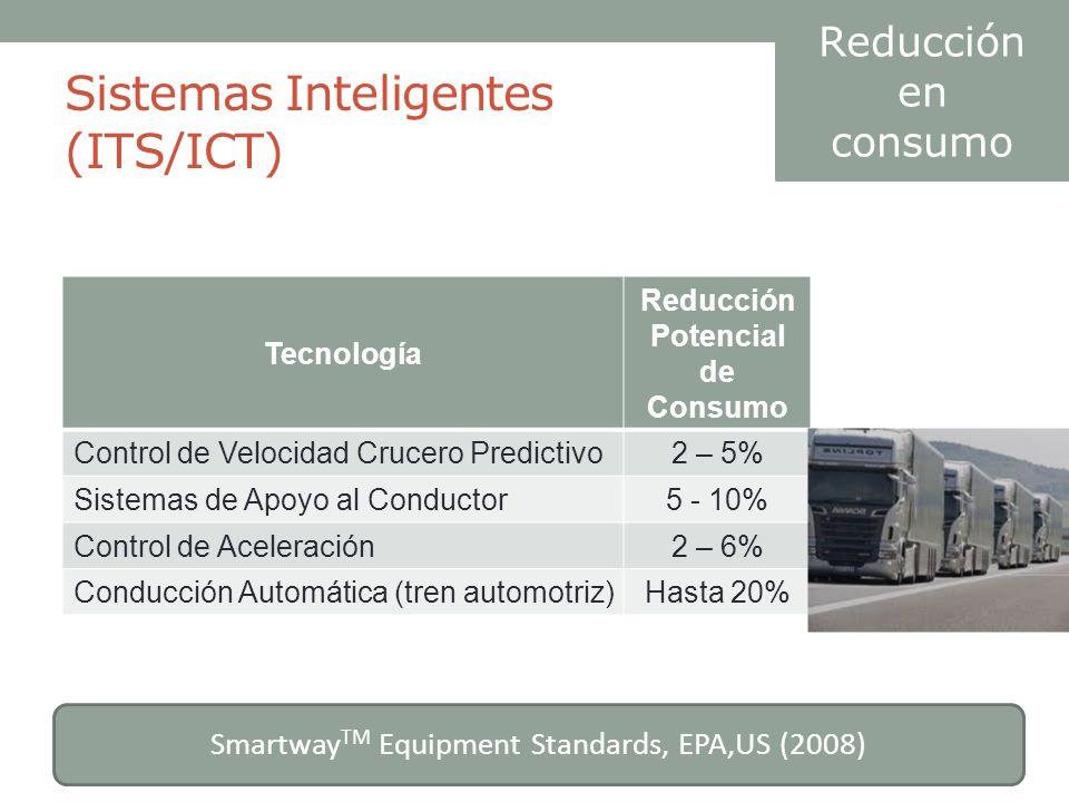 Sistemas Inteligentes (ITS/ICT) Smartway TM Equipment Standards, EPA,US (2008) Reducción en consumo Tecnología Reducción Potencial de Consumo Control