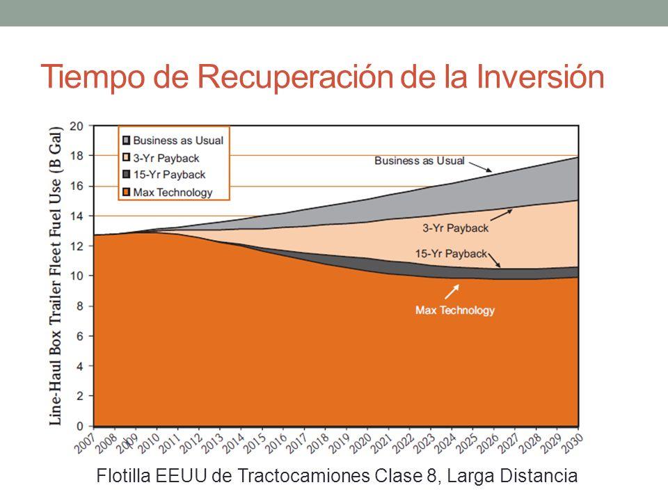 Tiempo de Recuperación de la Inversión Flotilla EEUU de Tractocamiones Clase 8, Larga Distancia
