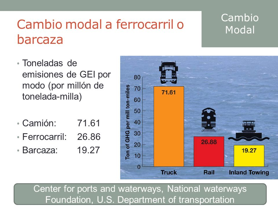 Cambio modal a ferrocarril o barcaza Cambio Modal Center for ports and waterways, National waterways Foundation, U.S. Department of transportation Ton