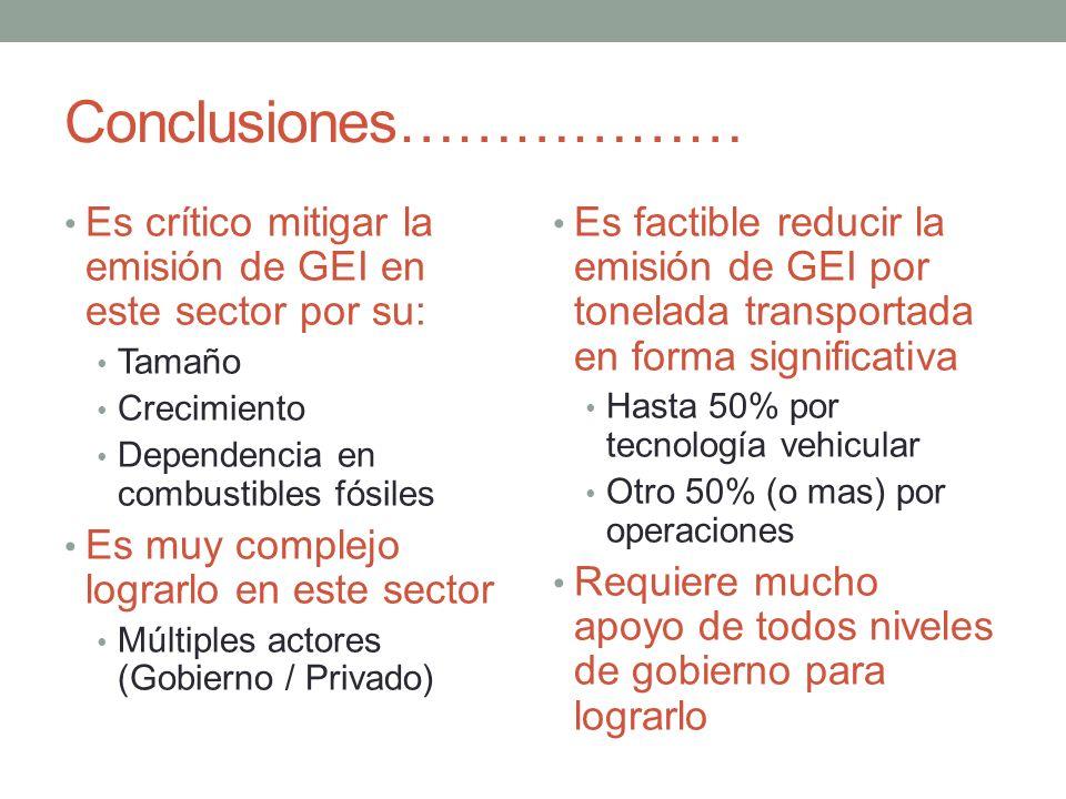Conclusiones……………… Es crítico mitigar la emisión de GEI en este sector por su: Tamaño Crecimiento Dependencia en combustibles fósiles Es muy complejo