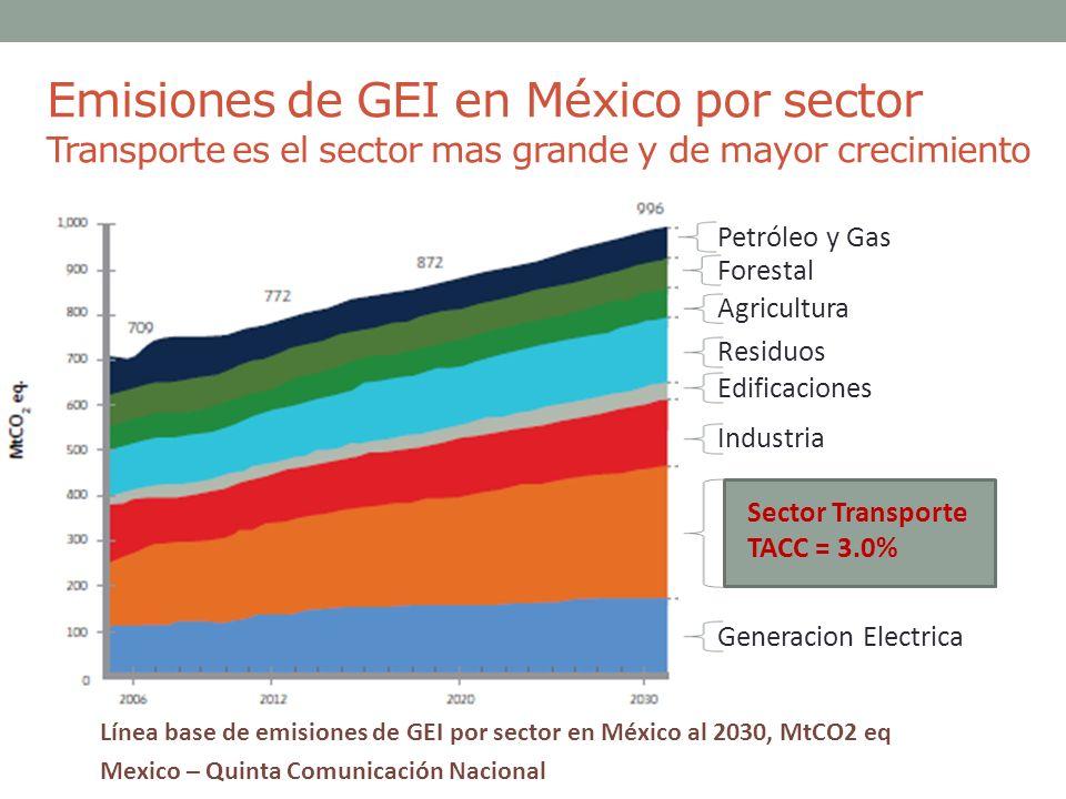 Emisiones de GEI en México por sector Transporte es el sector mas grande y de mayor crecimiento Línea base de emisiones de GEI por sector en México al