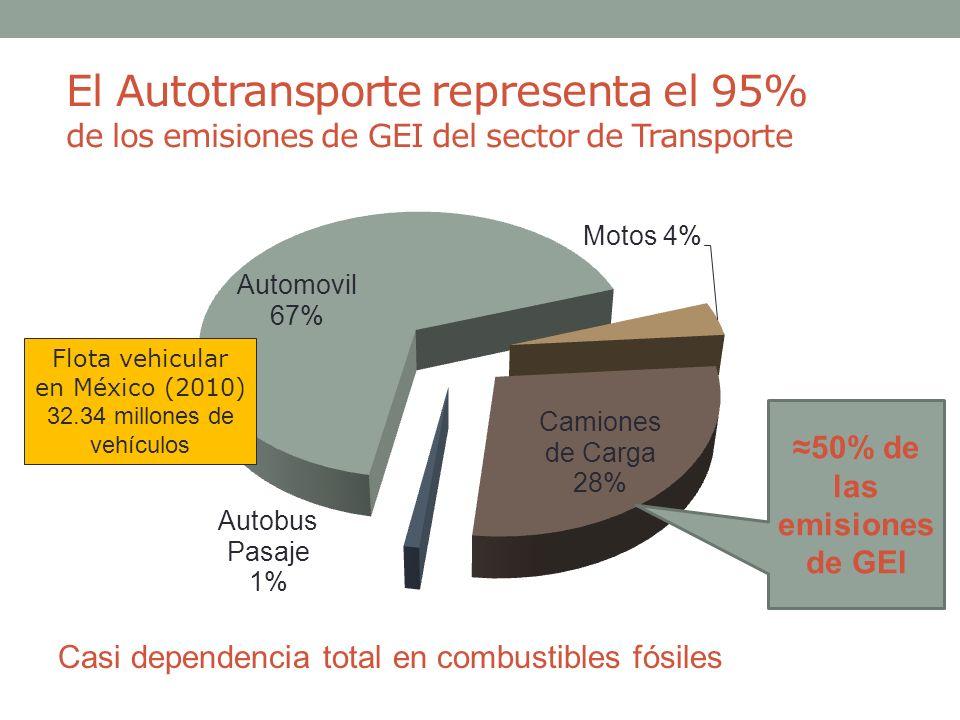 El Autotransporte representa el 95% de los emisiones de GEI del sector de Transporte Casi dependencia total en combustibles fósiles 50% de las emision
