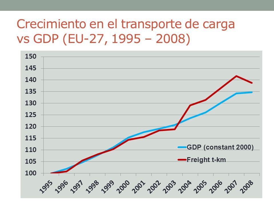 Crecimiento en el transporte de carga vs GDP (EU-27, 1995 – 2008)