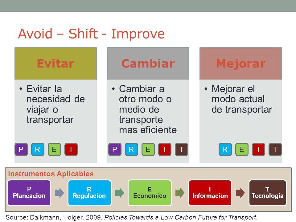 Instrumentos Aplicables Avoid – Shift - Improve P Planeacion R Regulacion E Economico I Informacion T Tecnologia Evitar Evitar la necesidad de viajar