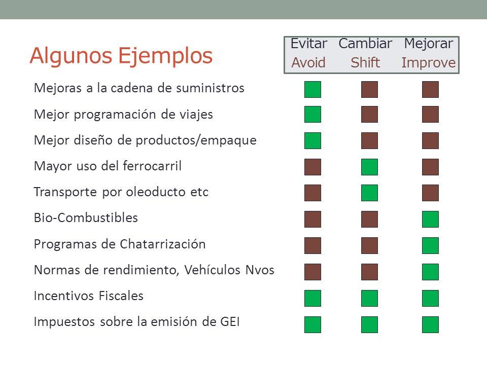 Algunos Ejemplos Mejoras a la cadena de suministros Mejor programación de viajes Mejor diseño de productos/empaque Mayor uso del ferrocarril Transport